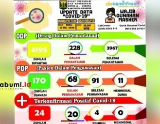 Kabar Baik 2 Kasus Positif Covid-19 Sukabumi Sembuh